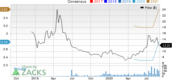 360 Finance, Inc. Sponsored ADR Price and Consensus