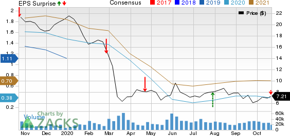 TechnipFMC plc Price, Consensus and EPS Surprise
