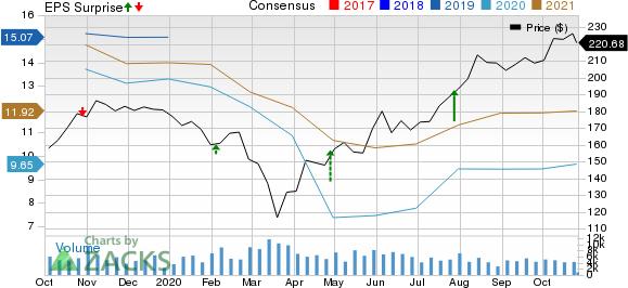 Cummins Inc. Price, Consensus and EPS Surprise