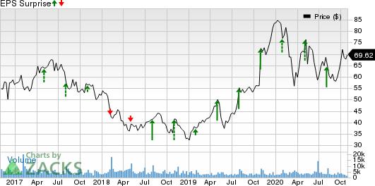 Cirrus Logic, Inc. Price and EPS Surprise