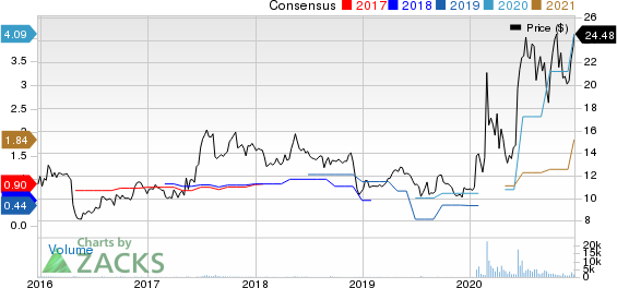 Lakeland Industries, Inc. Price and Consensus