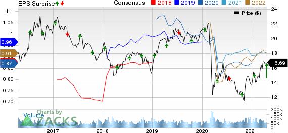 Kinder Morgan, Inc. Price, Consensus and EPS Surprise