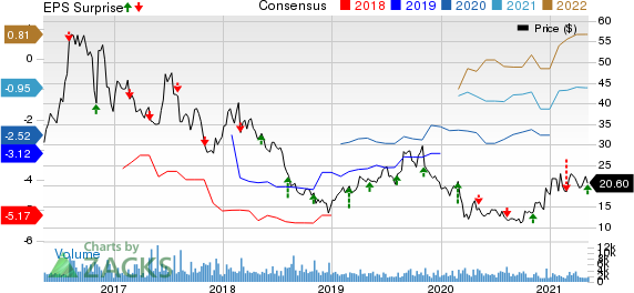 Radius Health, Inc. Price, Consensus and EPS Surprise