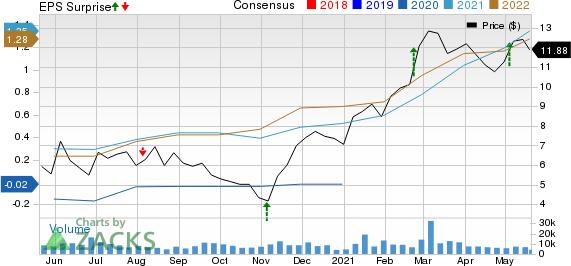 Magnolia Oil & Gas Corp Price, Consensus and EPS Surprise