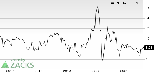 Celestica, Inc. PE Ratio (TTM)