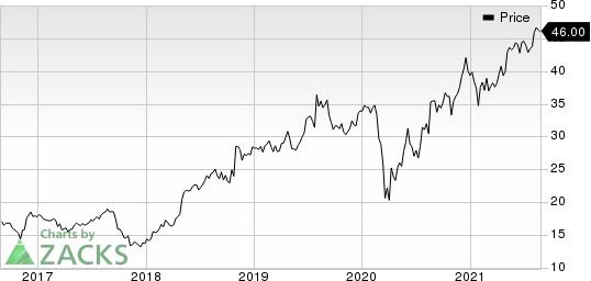 Evertec, Inc. Price