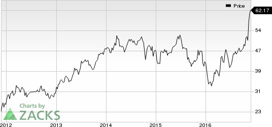 Why Comerica (CMA) Is an Attractive Pick Right Now