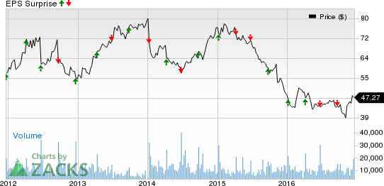 Bartosiak: Trading Bed Bath & Beyond's (BBBY) Earnings with Options