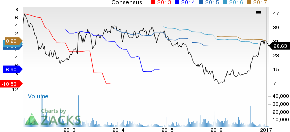 Why Is Navistar (NAV) Down Nearly 9% Since the Last Earnings Report?