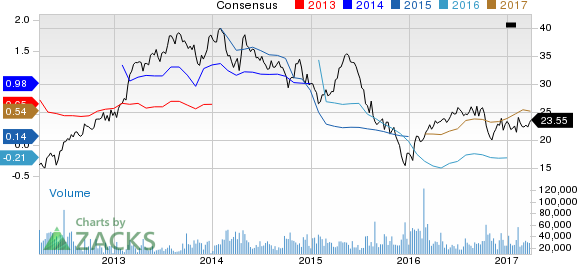 Cabot (COG) Up 2.9% Since Earnings Report: Can It Continue?