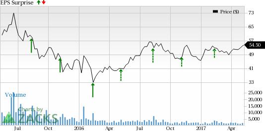 CyberArk (CYBR) Q1 Earnings: Will it Surprise Investors?