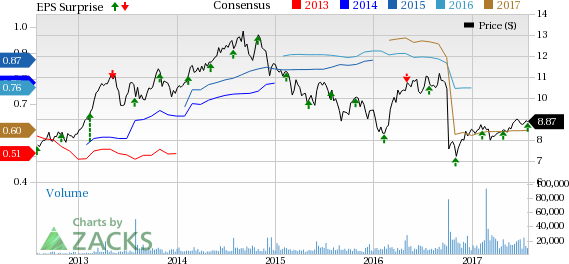 Cousins Properties (CUZ) Q2 FFO Beats Estimates, Revenues Up