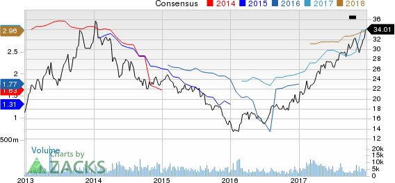 Apollo Global Management, LLC Price and Consensus