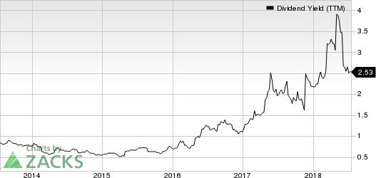 Signet Jewelers Limited Dividend Yield (TTM)