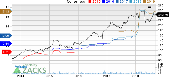 Huntington Ingalls Industries, Inc. Price and Consensus