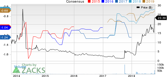 Endocyte, Inc. Price and Consensus