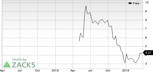 ASLAN Pharmaceuticals Ltd. Price