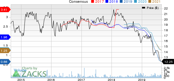 Nissan Motor Co. Price and Consensus