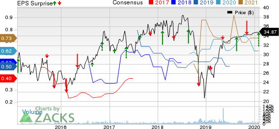 Zayo Group Holdings, Inc. Price, Consensus and EPS Surprise