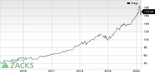 Microsoft Corporation Price