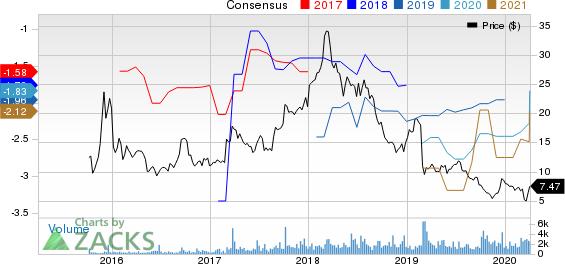 CytomX Therapeutics, Inc. Price and Consensus