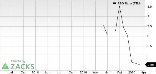 Vistra Energy Corp. PEG Ratio (TTM)