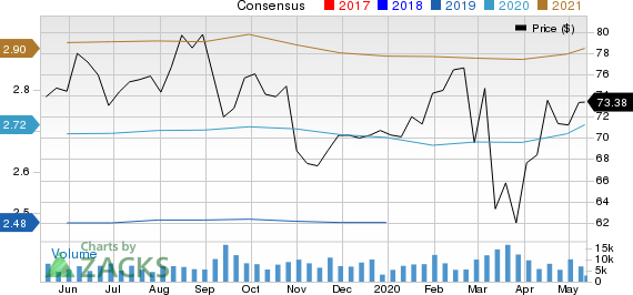Church  Dwight Co Inc Price and Consensus