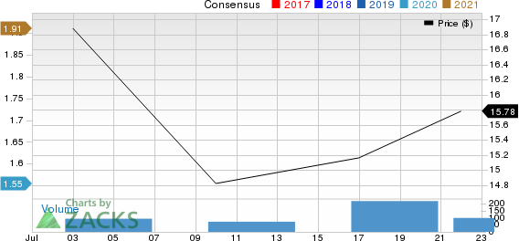 NexPoint Real Estate Finance, Inc. Price and Consensus
