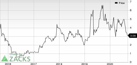 Catalyst Pharmaceuticals, Inc. Price