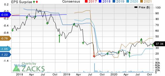 2U, Inc. Price, Consensus and EPS Surprise