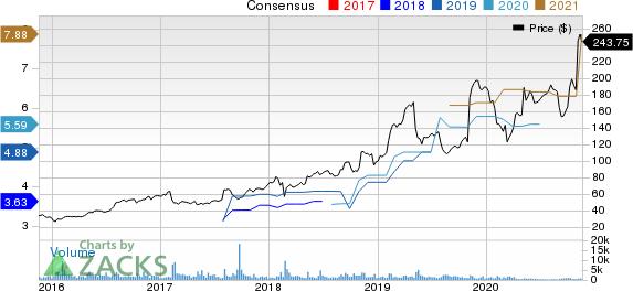 Ubiquiti Inc. Price and Consensus