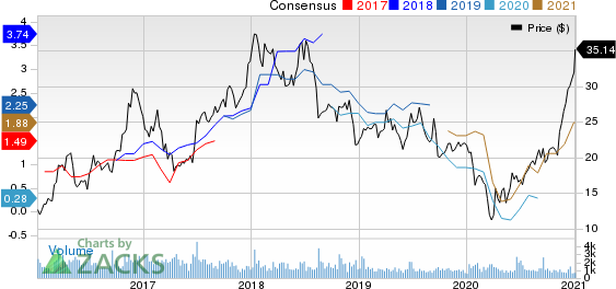 Schnitzer Steel Industries, Inc. Price and Consensus