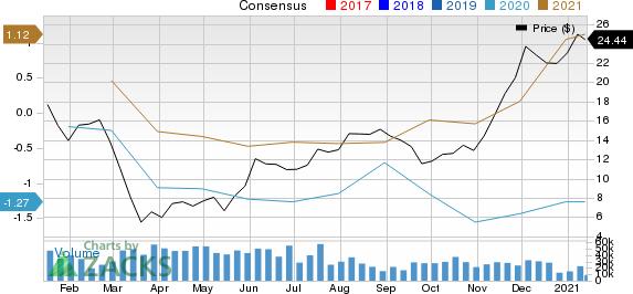 Alcoa Corp. Price and Consensus