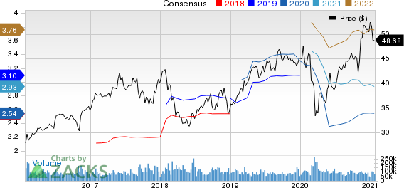 Comcast Corporation Price and Consensus