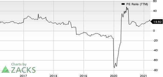 Diebold Nixdorf, Incorporated PE Ratio (TTM)