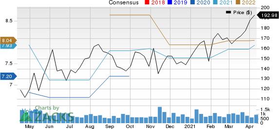 CMC Materials, Inc. Price and Consensus