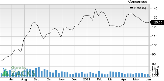 The Aarons Company, Inc. Price and Consensus
