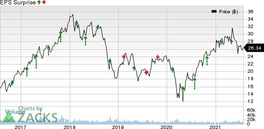 Huntsman Corporation Price and EPS Surprise