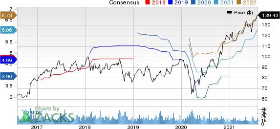 Price and consensus of Lincoln Electric Holdings, Inc.