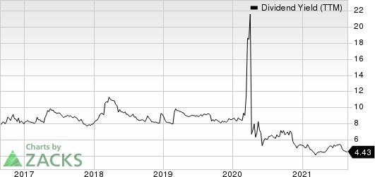 Whitestone REIT Dividend Yield (TTM)