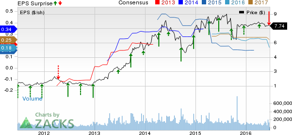 Rite Aid RAD Stock Suffers Downside Will It Turn Around Nasdaq Enchanting Rite Aid Stock Quote