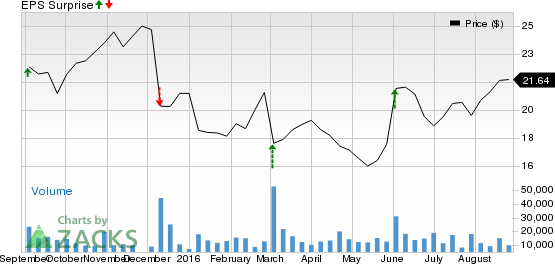 Ciena (CIEN) Q3 Earnings: What's in the Cards this Time?