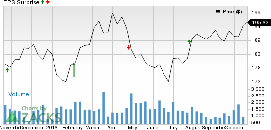 Should You Buy Everest Re Group (RE) Ahead of Earnings?