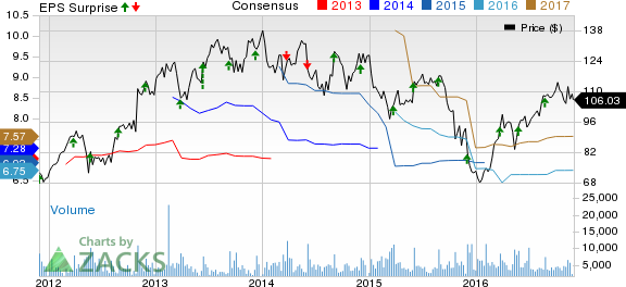 PVH Corp. (PVH) Tops Q3 Earnings & Sales, Raises Outlook