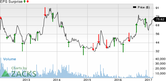 What Lies in Store for SINA Corp (SINA) in Q4 Earnings?