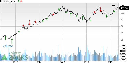 Sempra Energy (SRE) Tops Q1 Earnings & Revenue Estimates