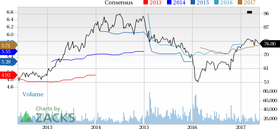 Why Is American Express (AXP) Down 4.6% Since the Last Earnings Report?