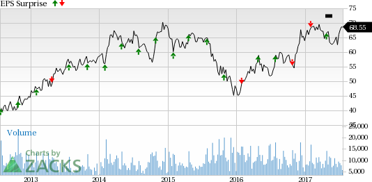Will PACCAR (PCAR) Beat on Estimates This Earnings Season?