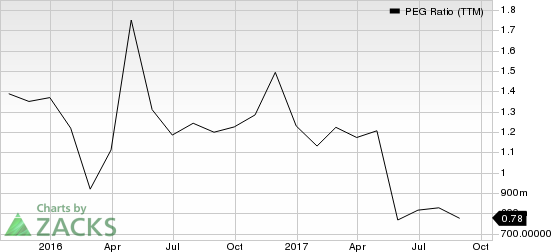 OM Asset Management PLC PEG Ratio (TTM)