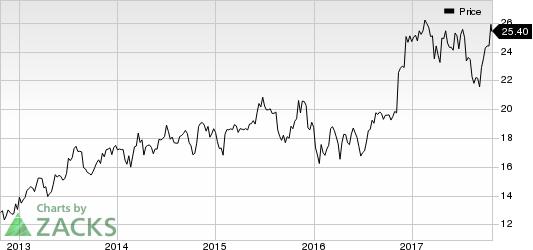 Associated Banc-Corp Price